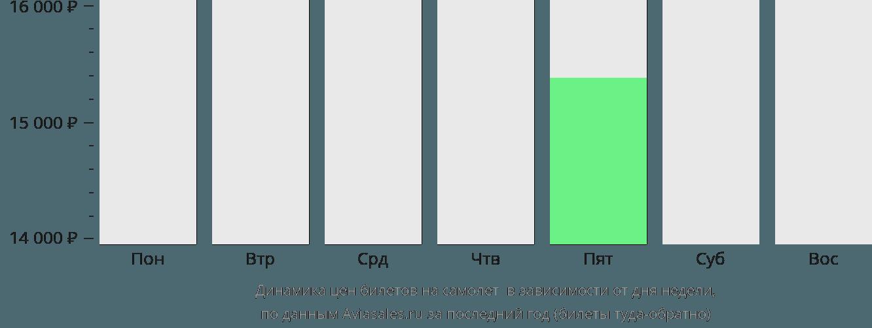 Динамика цен билетов на самолет Туфи в зависимости от дня недели