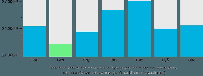 Динамика цен билетов на самолёт в Подгорицу в зависимости от дня недели