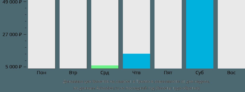 Динамика цен билетов на самолет в Тунляо в зависимости от дня недели