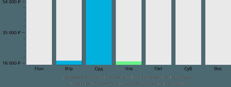 Динамика цен билетов на самолет в Бор в зависимости от дня недели