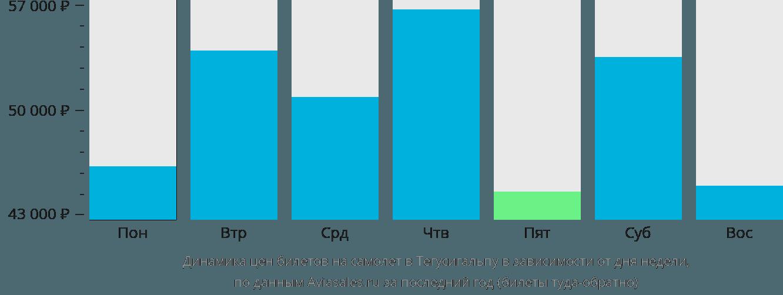 Динамика цен билетов на самолет в Тегусигальпу в зависимости от дня недели