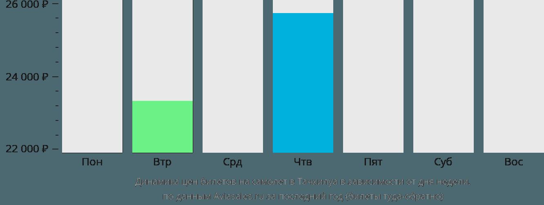 Динамика цен билетов на самолет в Тачилек в зависимости от дня недели