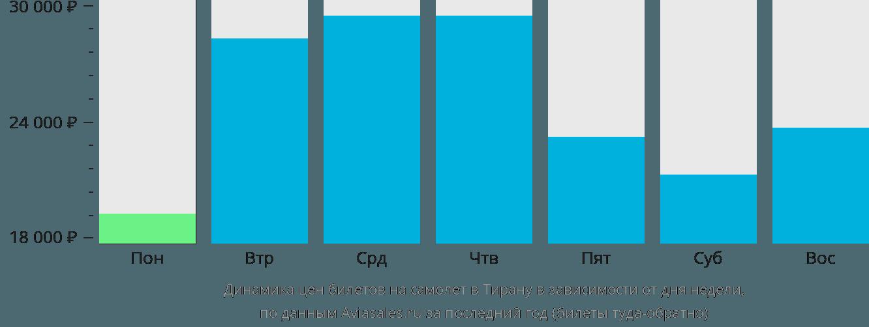 Динамика цен билетов на самолет в Тирану в зависимости от дня недели