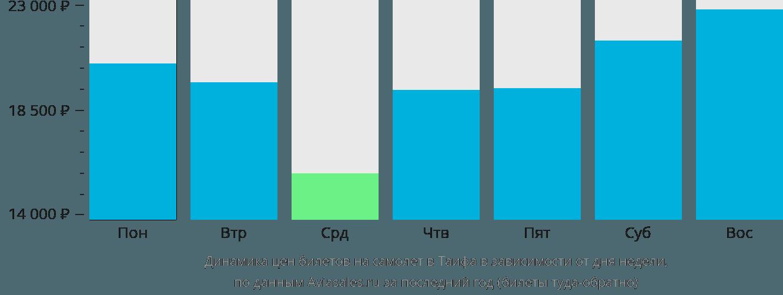 Динамика цен билетов на самолет Таиф в зависимости от дня недели