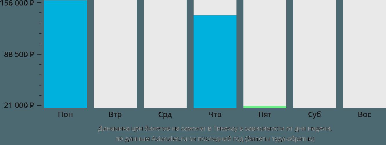 Динамика цен билетов на самолет в Тикехау в зависимости от дня недели