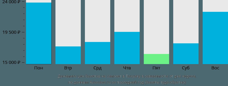 Динамика цен билетов на самолет в Тихуану в зависимости от дня недели