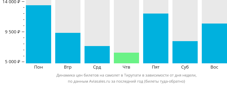 Динамика цен билетов на самолет в Тирупати в зависимости от дня недели