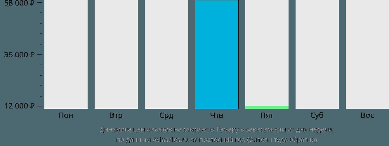Динамика цен билетов на самолет Тимару в зависимости от дня недели