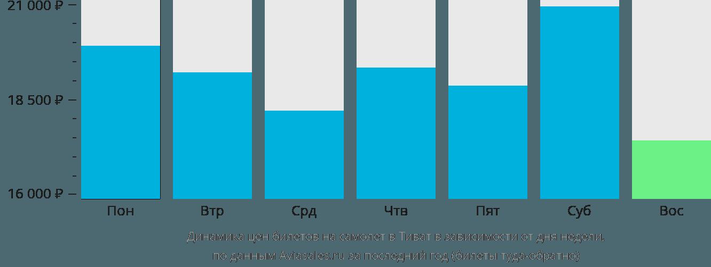Динамика цен билетов на самолет в Тиват в зависимости от дня недели