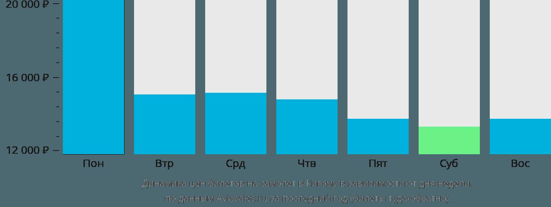 Динамика цен билетов на самолет в Кигому в зависимости от дня недели
