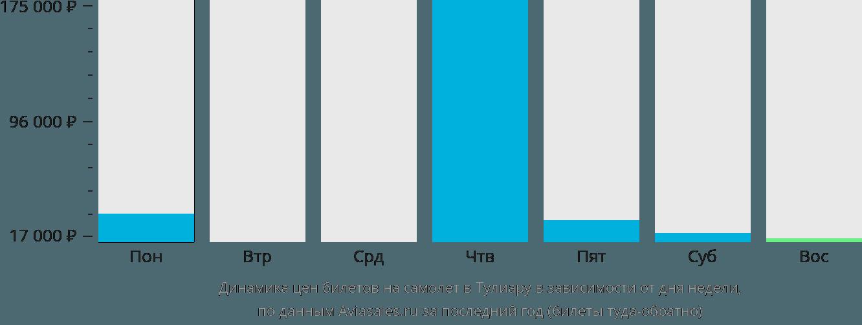 Динамика цен билетов на самолёт в Тулиару в зависимости от дня недели