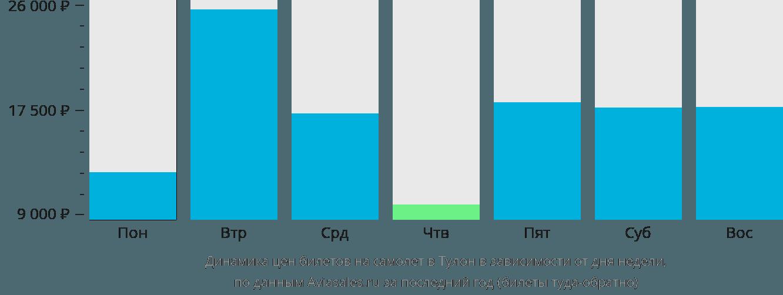 Динамика цен билетов на самолет в Тулон в зависимости от дня недели