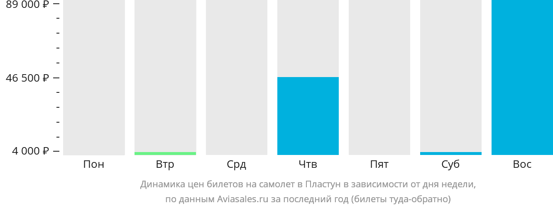Динамика цен билетов на самолёт в Пластун в зависимости от дня недели