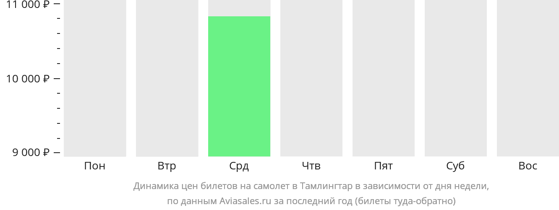 Динамика цен билетов на самолет в Тамлингтар в зависимости от дня недели