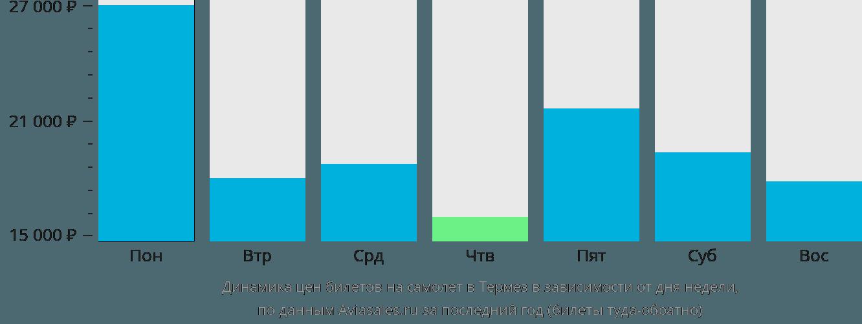 Динамика цен билетов на самолёт в Термез в зависимости от дня недели