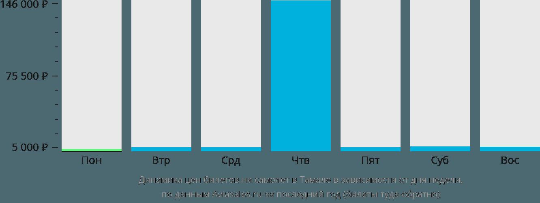 Динамика цен билетов на самолёт в Тамале в зависимости от дня недели