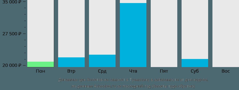 Динамика цен билетов на самолет Туамасина в зависимости от дня недели
