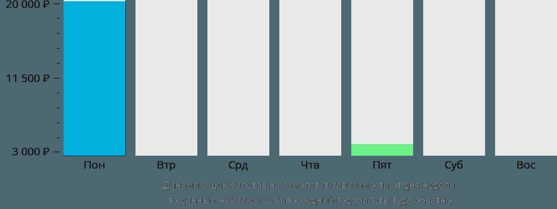 Динамика цен билетов на самолет Тромбетас в зависимости от дня недели