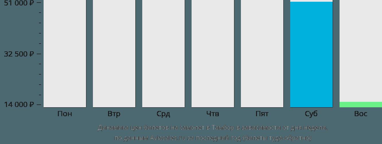 Динамика цен билетов на самолет в Тамбор в зависимости от дня недели