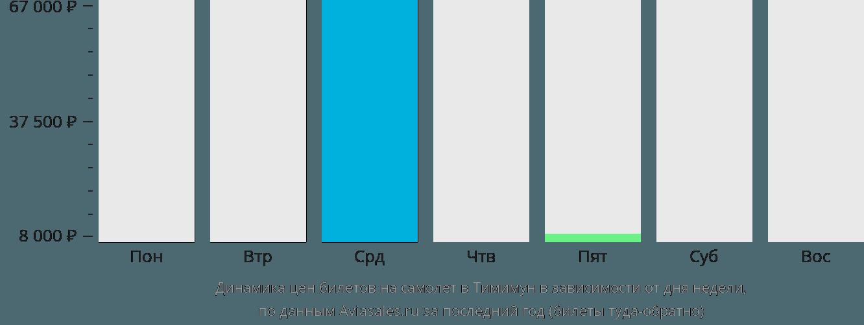 Динамика цен билетов на самолет в Тимимун в зависимости от дня недели