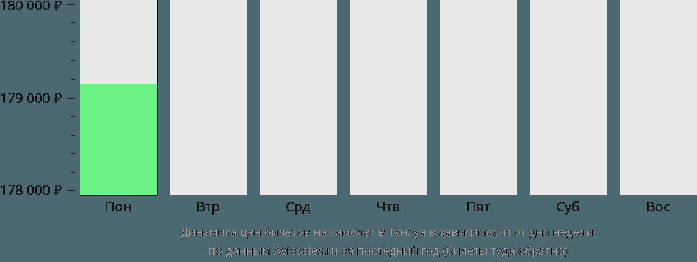 Динамика цен билетов на самолет в Тунхуа в зависимости от дня недели