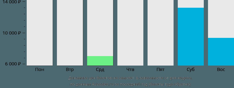 Динамика цен билетов на самолет Тобрук в зависимости от дня недели