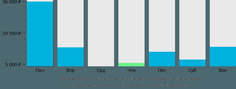 Динамика цен билетов на самолет в Тиоман в зависимости от дня недели