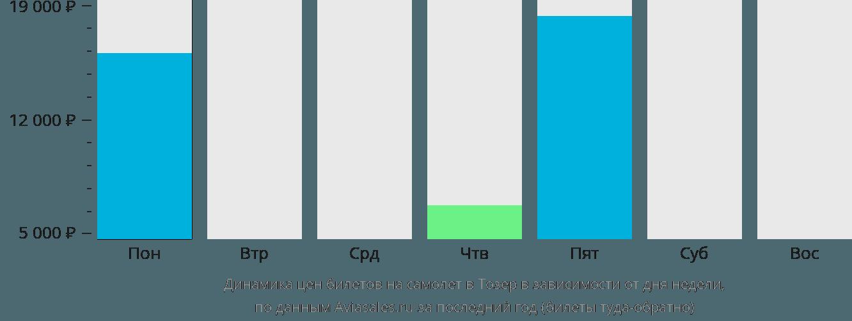 Динамика цен билетов на самолет в Тозер в зависимости от дня недели