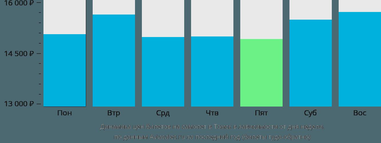 Динамика цен билетов на самолет в Томск в зависимости от дня недели