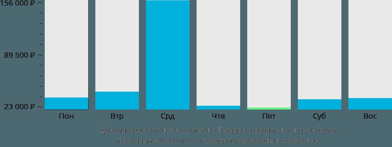 Динамика цен билетов на самолет в Толедо в зависимости от дня недели