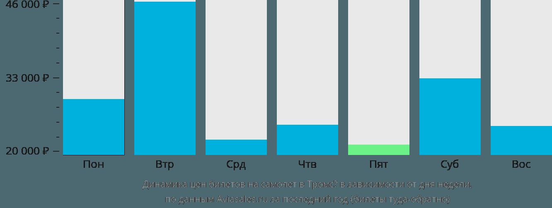 Динамика цен билетов на самолет в Тромсё в зависимости от дня недели