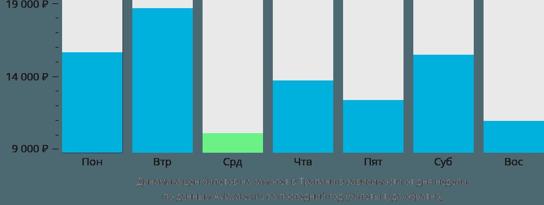 Динамика цен билетов на самолет в Трапани в зависимости от дня недели