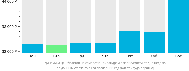Динамика цен билетов на самолёт в Тривандрам в зависимости от дня недели
