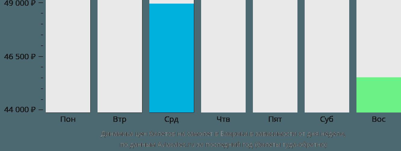 Динамика цен билетов на самолёт в Баирики в зависимости от дня недели