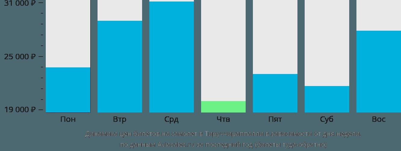 Динамика цен билетов на самолет в Тируччираппалли в зависимости от дня недели
