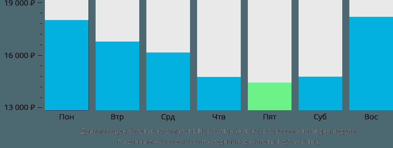 Динамика цен билетов на самолет в Астану в зависимости от дня недели