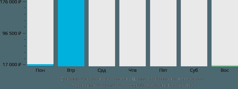 Динамика цен билетов на самолет в Цусиму в зависимости от дня недели