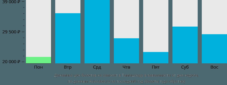 Динамика цен билетов на самолет в Тимишоару в зависимости от дня недели