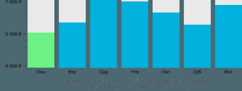 Динамика цен билетов на самолет в Транг в зависимости от дня недели