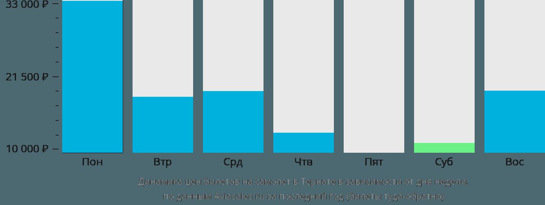 Динамика цен билетов на самолет в Тернате в зависимости от дня недели