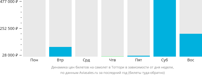 Динамика цен билетов на самолет Тоттори в зависимости от дня недели