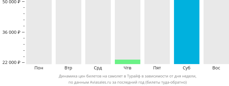 Динамика цен билетов на самолет в Тураиф в зависимости от дня недели