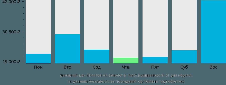 Динамика цен билетов на самолет в Талсу в зависимости от дня недели