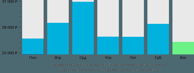 Динамика цен билетов на самолет в Тунис в зависимости от дня недели