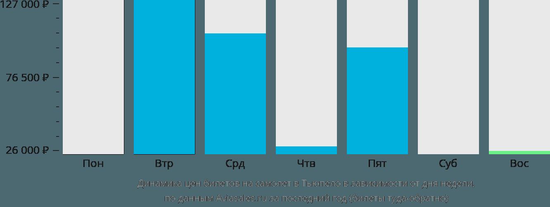 Динамика цен билетов на самолет в Тьюпело в зависимости от дня недели