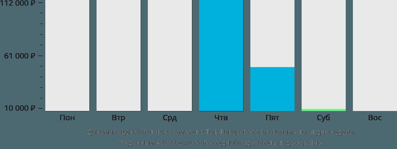 Динамика цен билетов на самолёт в Тиф-Ривер-Фолс в зависимости от дня недели