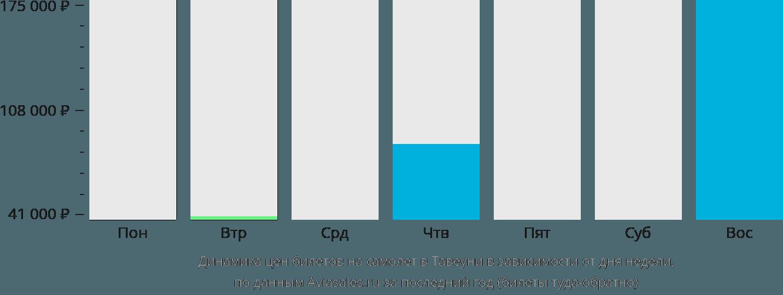Динамика цен билетов на самолет в Тавеуни в зависимости от дня недели