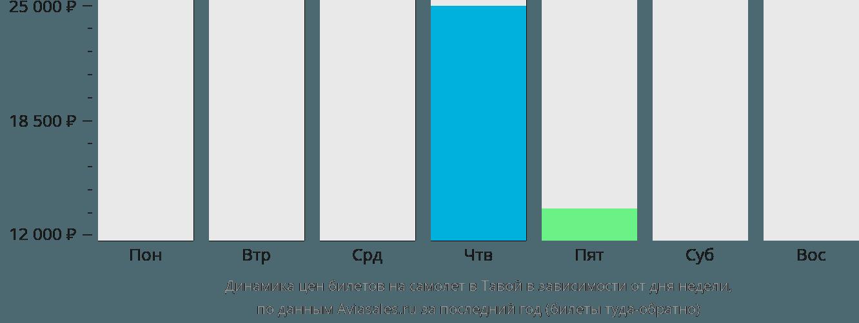 Динамика цен билетов на самолёт в Давей в зависимости от дня недели
