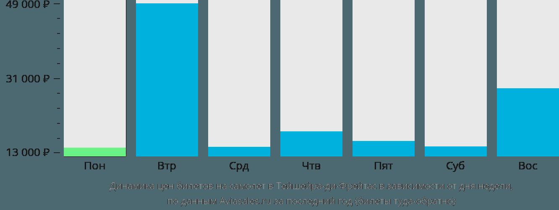 Динамика цен билетов на самолет в Тейшейра-ди-Фрейтас в зависимости от дня недели