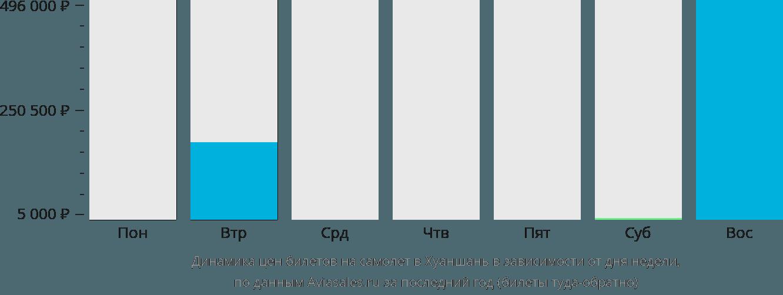 Динамика цен билетов на самолет Тункси в зависимости от дня недели